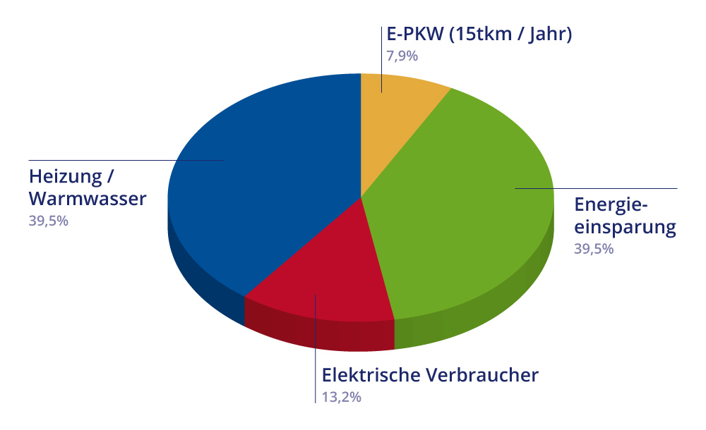 Peter Solarstrom OWL | Diagramm Verteilung des Energiebedarfs im Privathaushalt mit Elektro-PKW